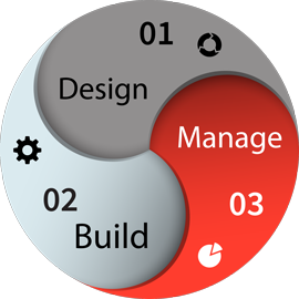 Design-Build-Manage
